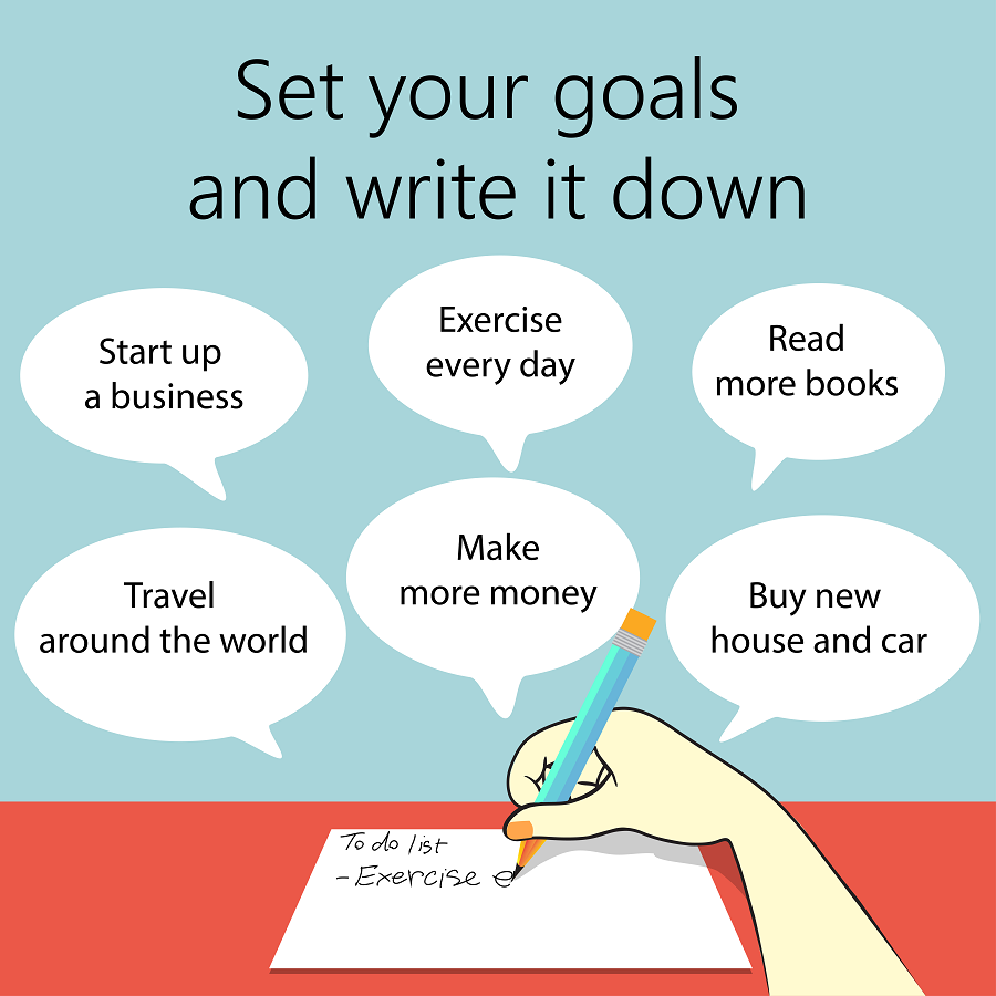 writing down goals