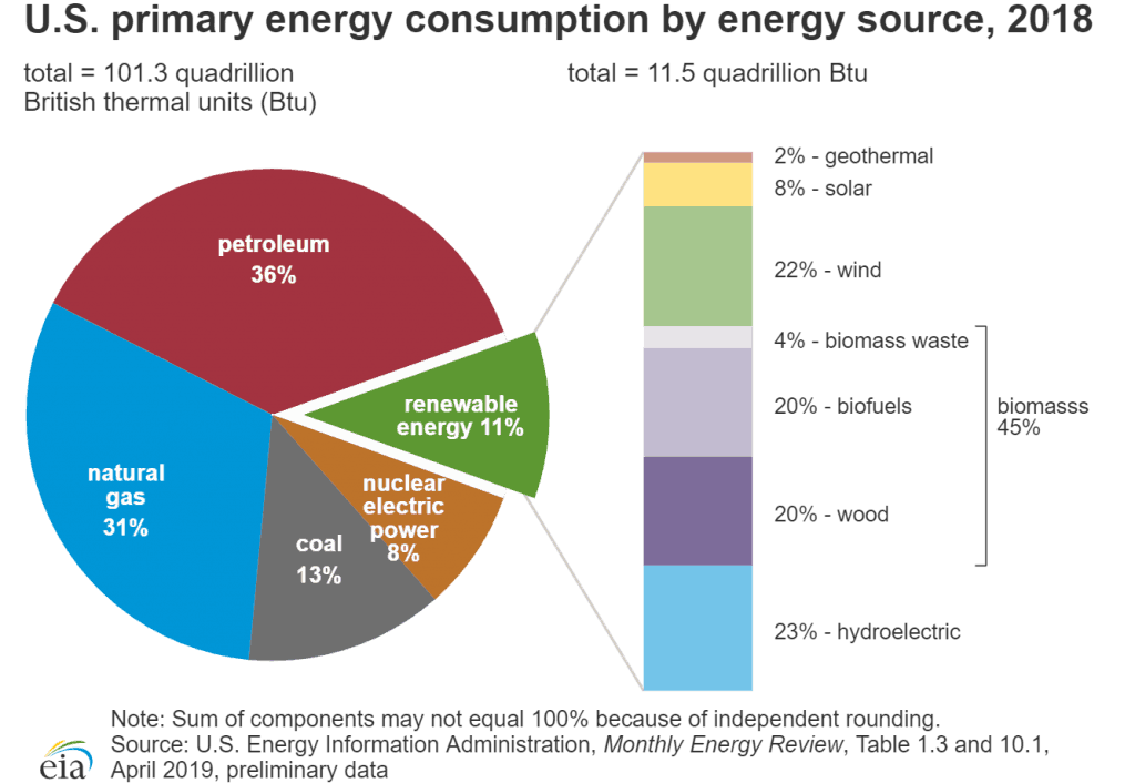energy-consumption-by-energy-source-1024x706