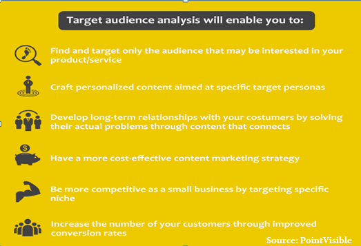 Understand Target Audience