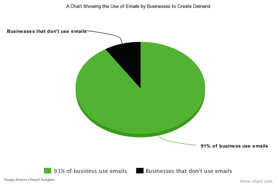 businesses-that-use-email-marketing