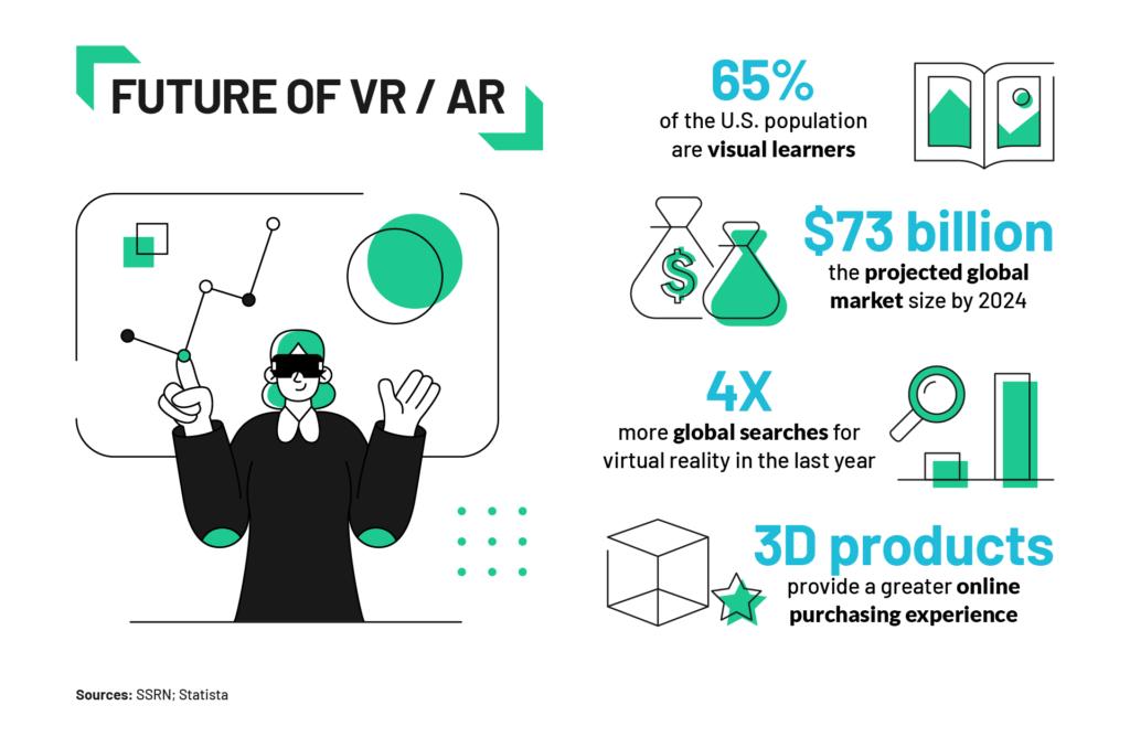 FUTURE OF VR - AR