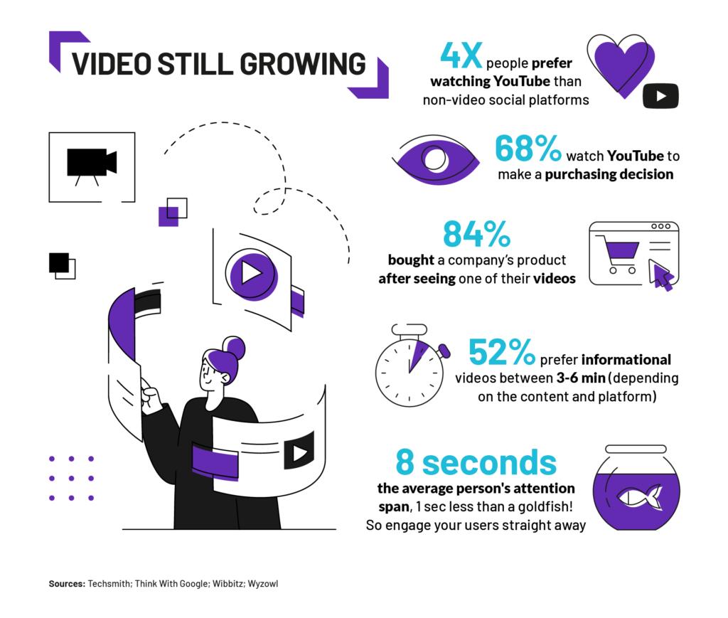 VIDEO STILL GROWING